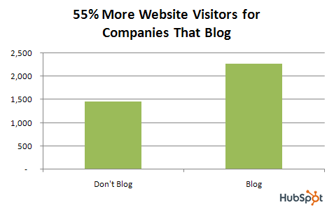 blog_data_visitors_2